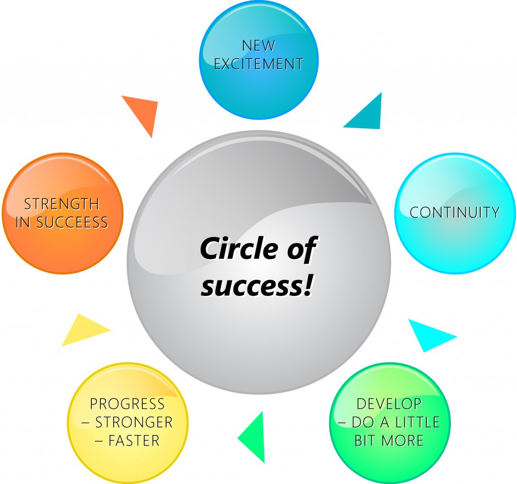 Circle_of_success