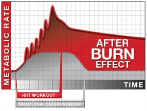 HIIT-Afterburn